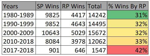 Bullpen Kings: A Win is a Win