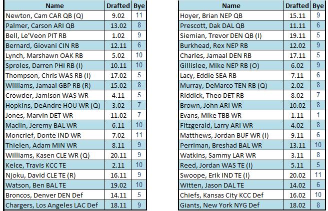 Best Ball Leagues: An Overview