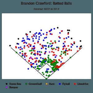 Brandon Crawford Spray Chart