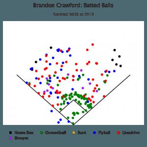 Brandon Crawford Batted Balls
