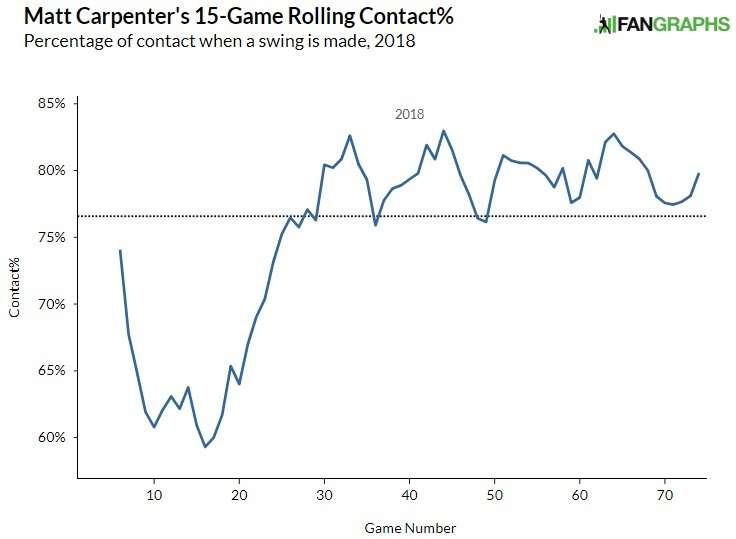 Matt Carpenter contact rate