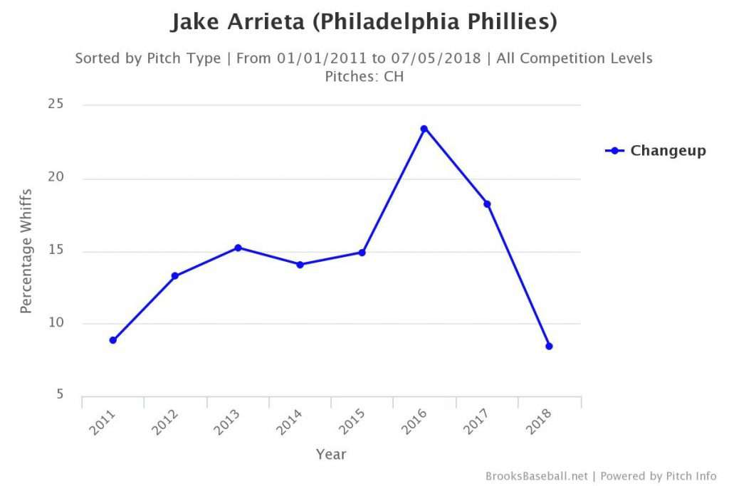 Jake Arrieta Pitch Type Chart