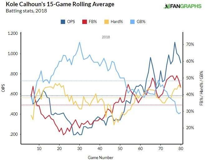 Kole Calhoun Batted Ball Data