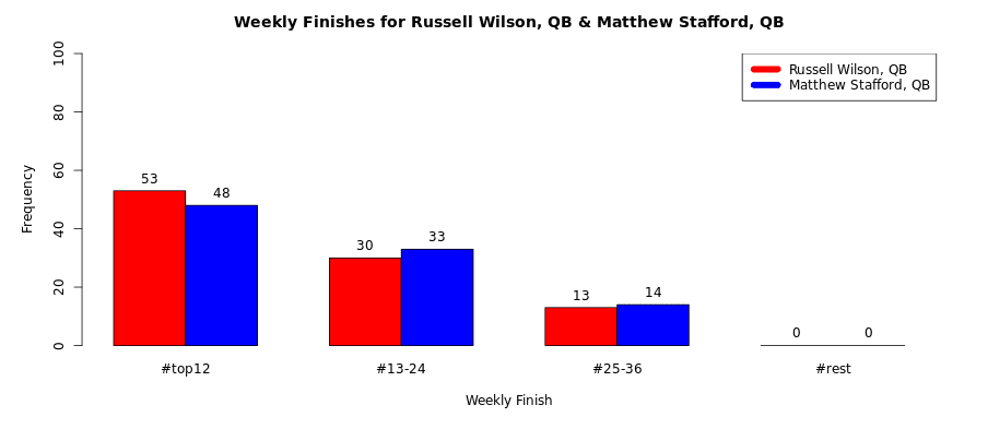 Weekly Finishes for Russell Wilson and Matthew Stafford