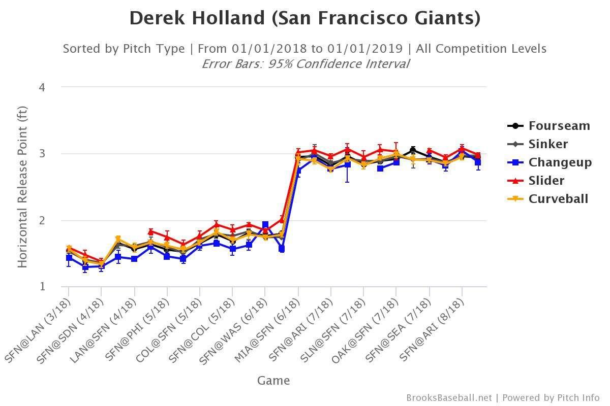 Derek Holland release points