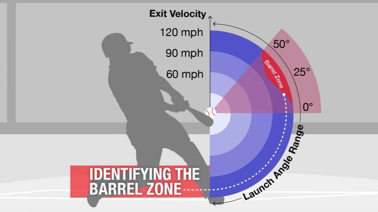 Are Launch Angle and Exit Velocity really useful in fantasy baseball?