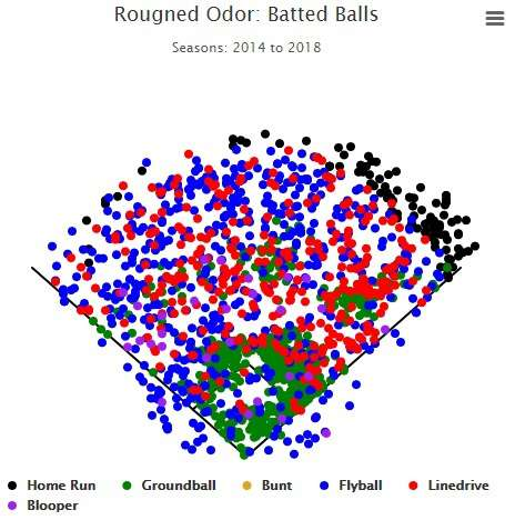 Rougned Odor and Joey Gallo: A Tale of Two Extremes | FantraxHQ
