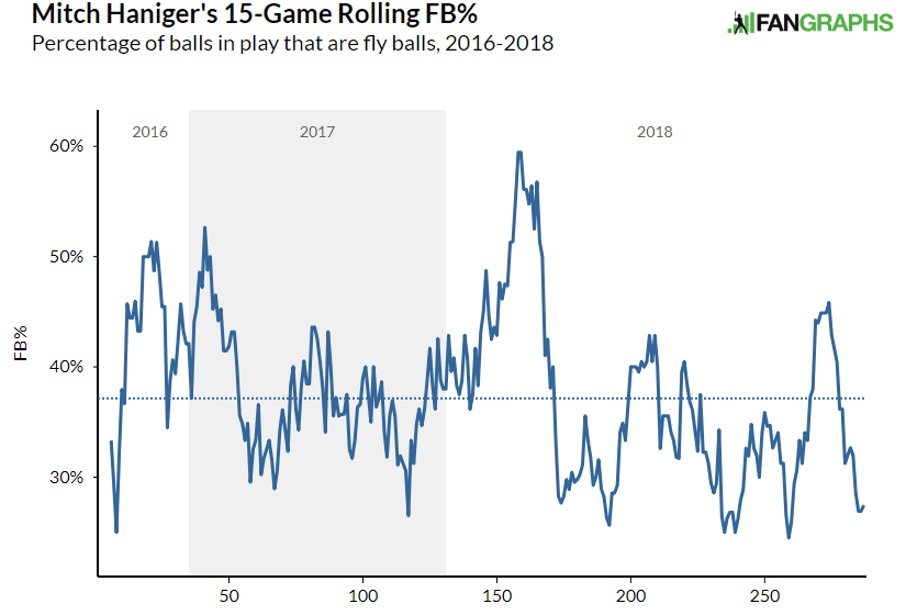 Mitch Haniger Fly Ball Rate