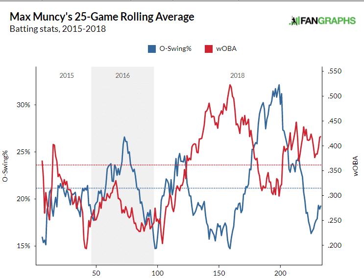 Max Muncy swing percentages