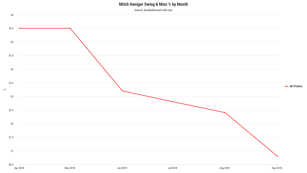 Mitch Haniger Whiff Rate
