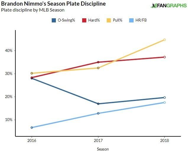 Brandon Nimmo Plate Discipline