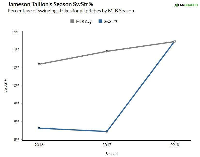 Jameson Taillon swinging strike rate