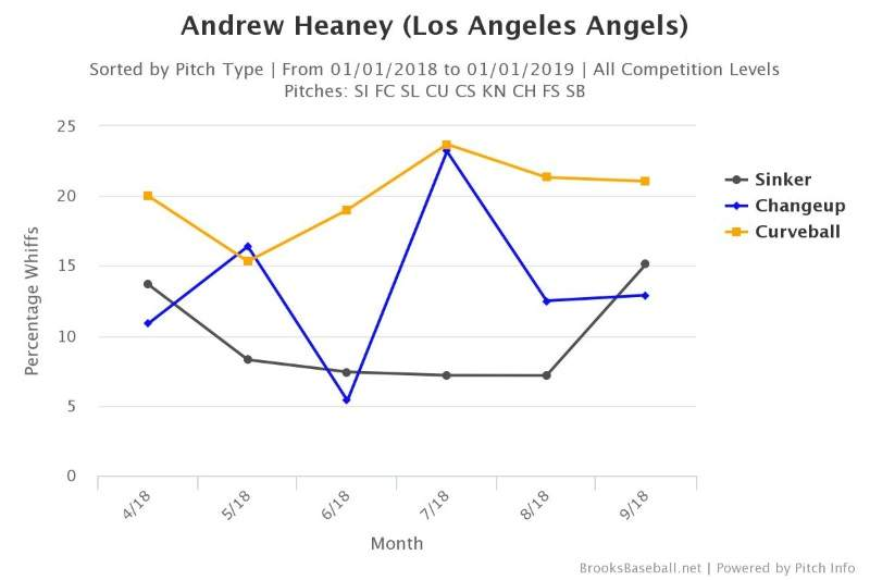 Andrew Heaney Whiff Rates