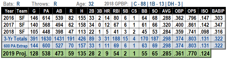 Buster Posey 2019 Fantasy Baseball Projections