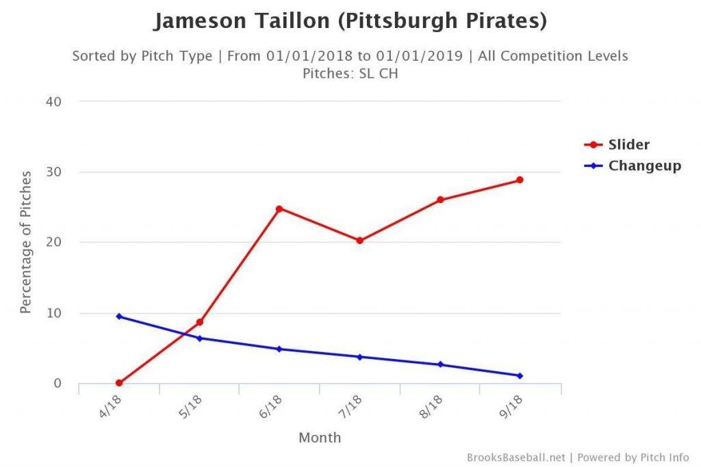 Jameson Taillon slider vs. changeup