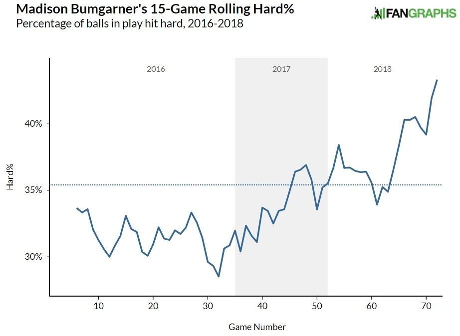 Madison Bumgarner hard hit rate
