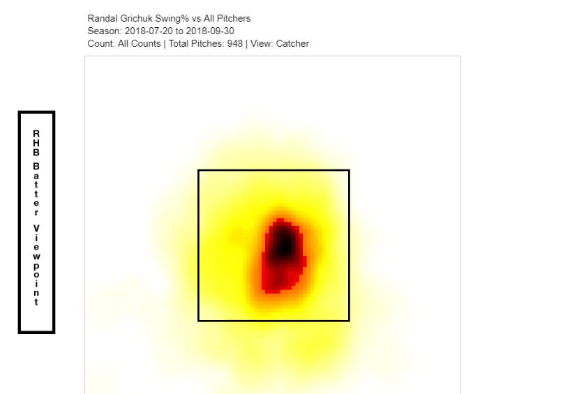 Randal Grichuk second half heat map