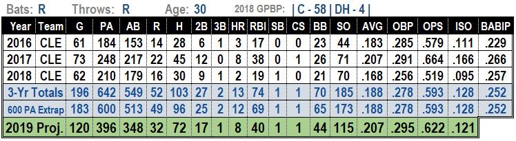 Michael Perez MLB Projections