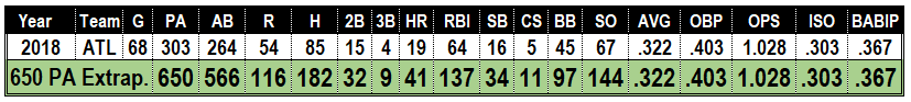 Ronald Acuna second half stats