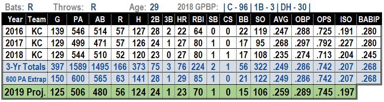 Salvador Perez 2019 Fantasy Baseball Projections