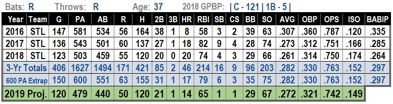 Yadier Molina 2019 Fantasy Baseball Projections