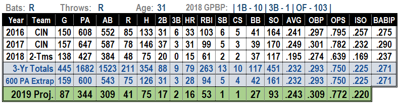 Adam Duvall 2019 MLB Projections