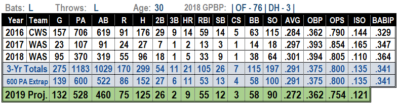 Adam Eaton 2019 MLB Projections