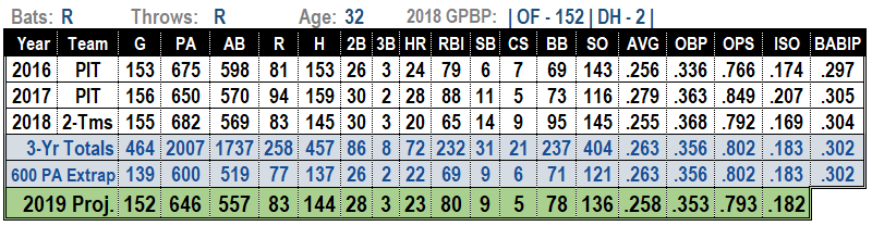 Andrew McCutchen 2019 MLB Projections