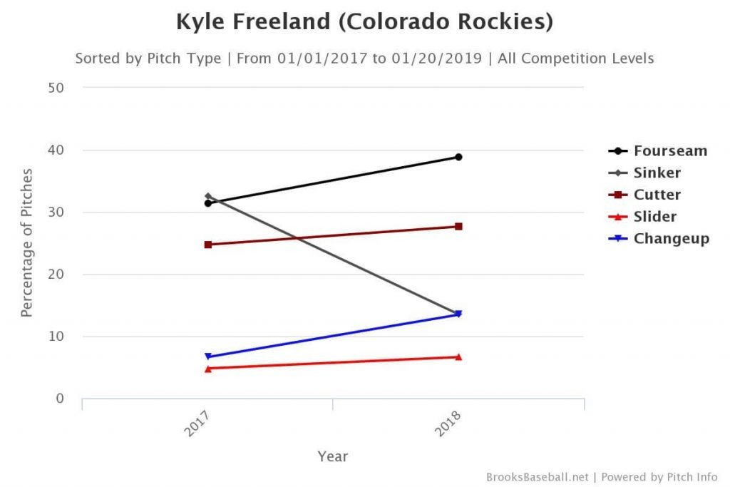 kyle freeland release point
