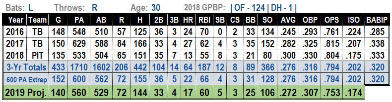 Corey Dickerson2019 MLB Projections
