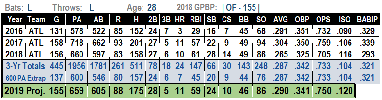 Ender Inciarte 2019 MLB Projections