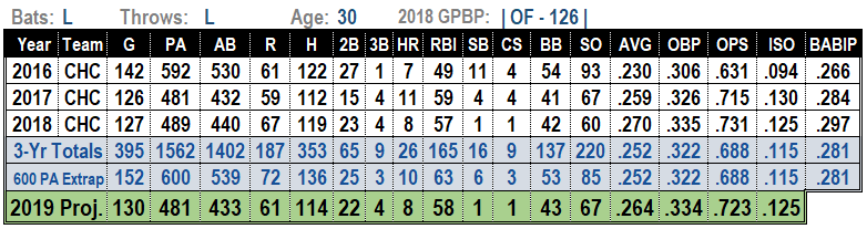 Jason Heyward 2019 MLB Projections