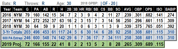 Juan Lagares 2019 MLB Projections