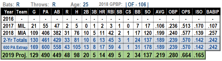 Lewis Brinson 2019 MLB Projections