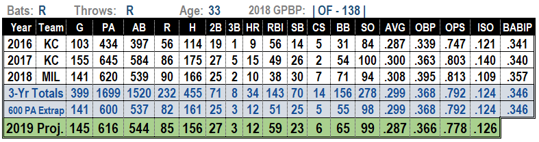 Lorenzo Cain 2019 MLB Projections