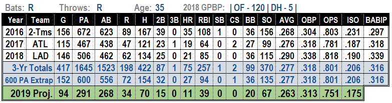 Matt Kemp 2019 MLB Projections