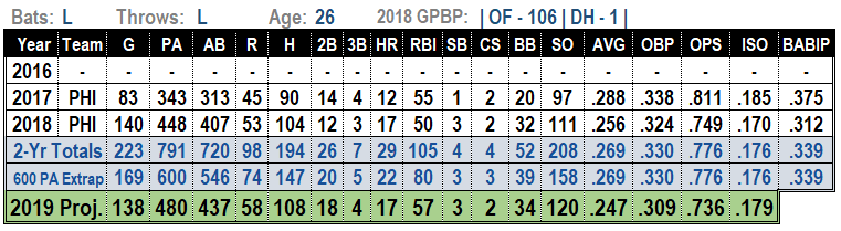 Nick Williams 2019 MLB Projections