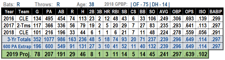Rajai Davis 2019 MLB Projections