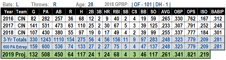 Scott Schebler 2019 MLB Projections