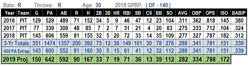 Starling Marte 2019 MLB Projections