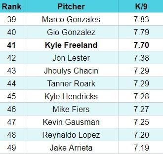 strikeout rate leaders