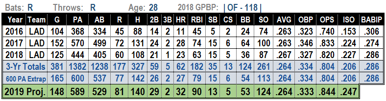 Yasiel Puig 2019 MLB Projections