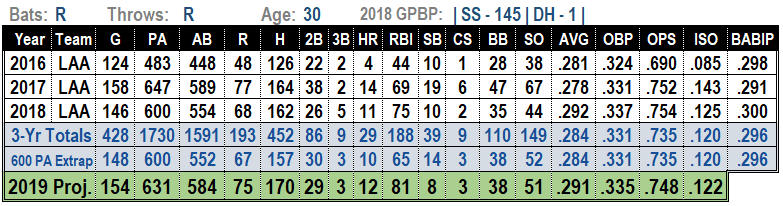 Andrelton Simmons 2019 Projections