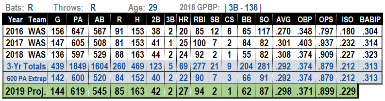 Anthony Rendon 2019 MLB Projections