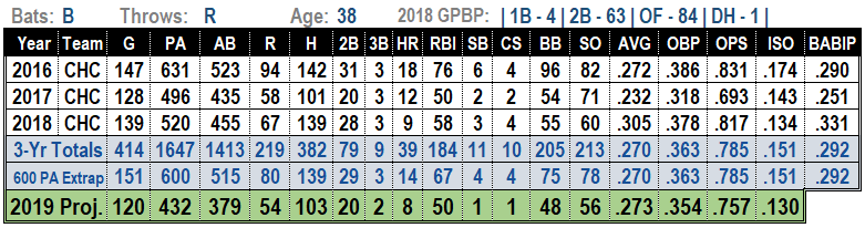 Ben Zobrist 2019 Projections