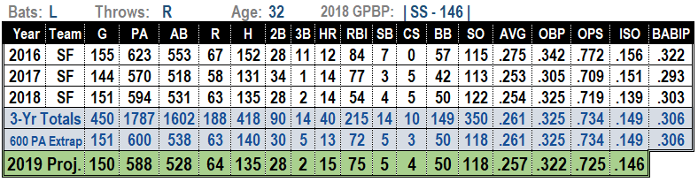 Brandon Crawford 2019 MLB Projections