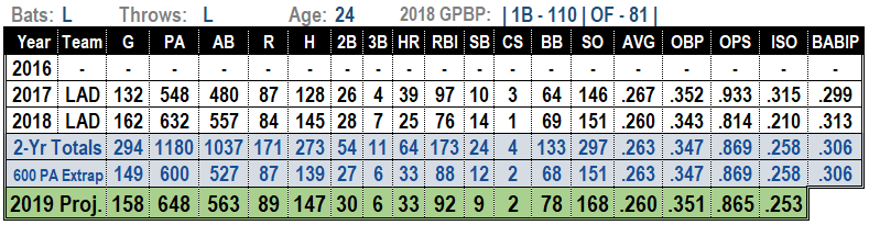 Cody Bellinger 2019 Fantasy Baseball Projections