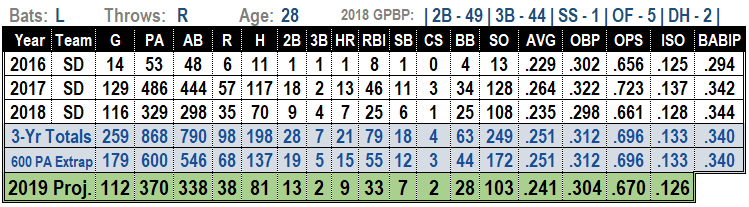 Cory Spangenberg 2019 Projections