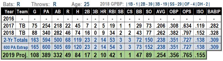 Daniel Robertson 2019 MLB projections