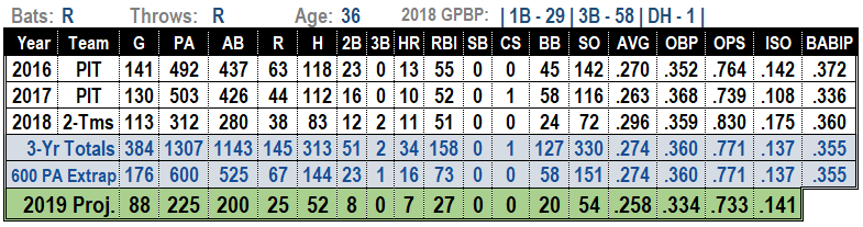 David Freese 2019 MLB Projections